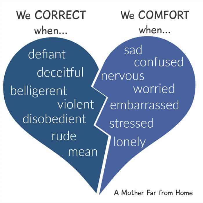 Sometimes our children need correction, but other times they need comfort. It can be tough to tell which sometimes.